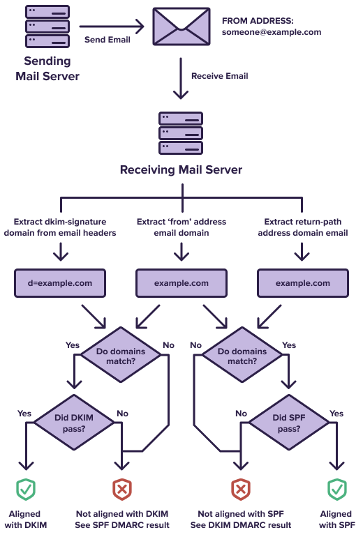 A flow chart showing how DMARC alignment works.