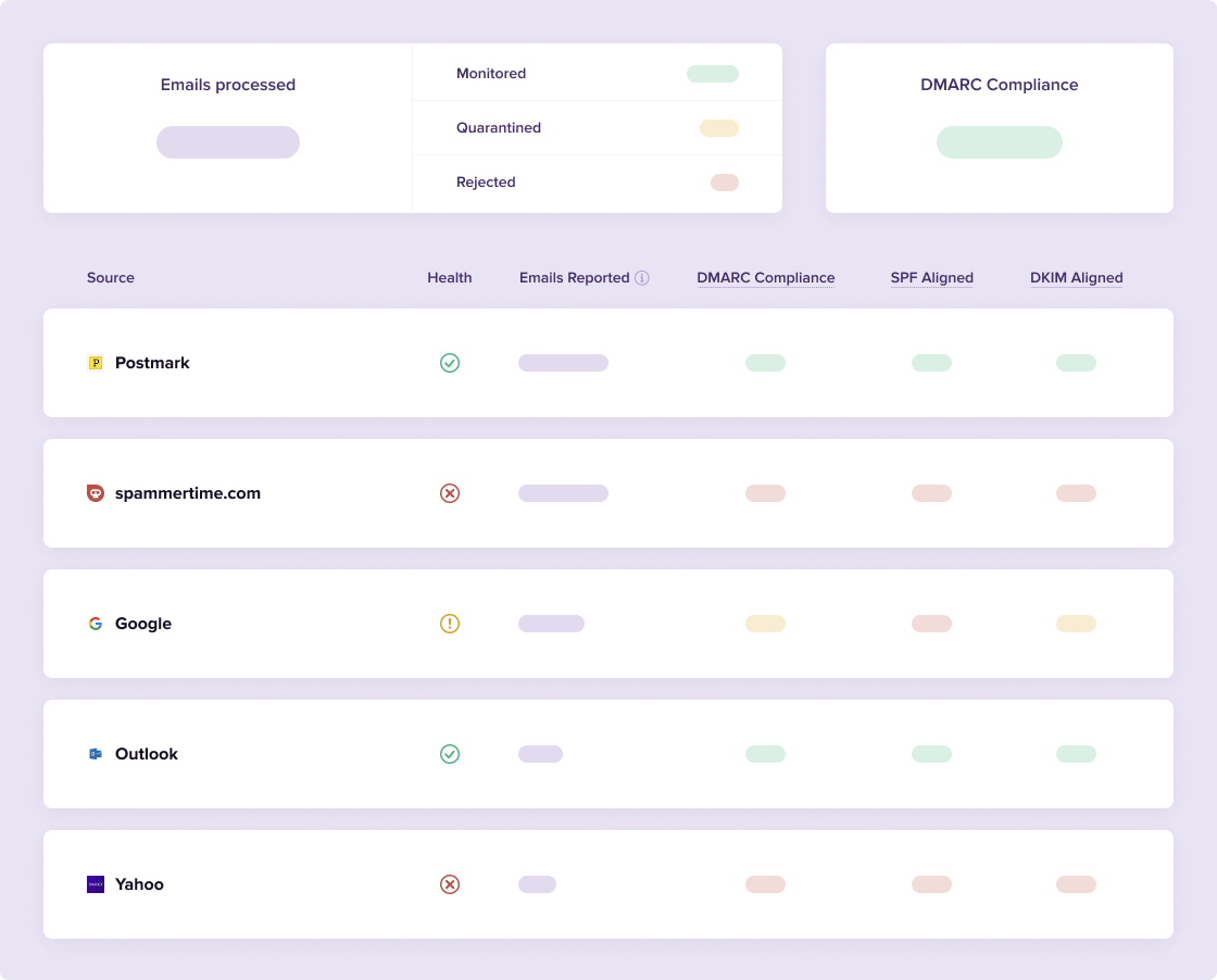 The DMARC Digests dashboard showing a list of sources.